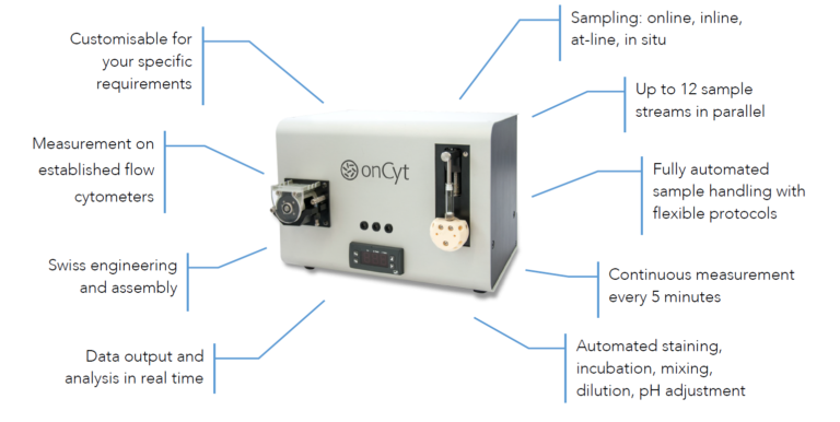 onCyt Microbiology – Microbial Monitoring and Laboratory Automation